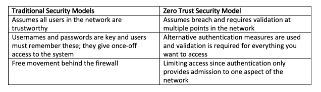 Table comparing traditional security to zero trust